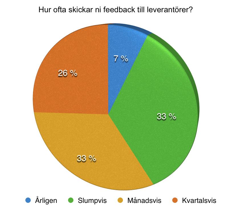 Hur ofta skickas feedback