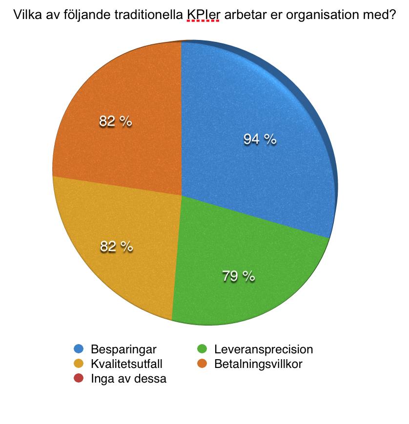 Inköps KPIer