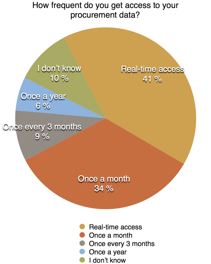 How frequent access to data