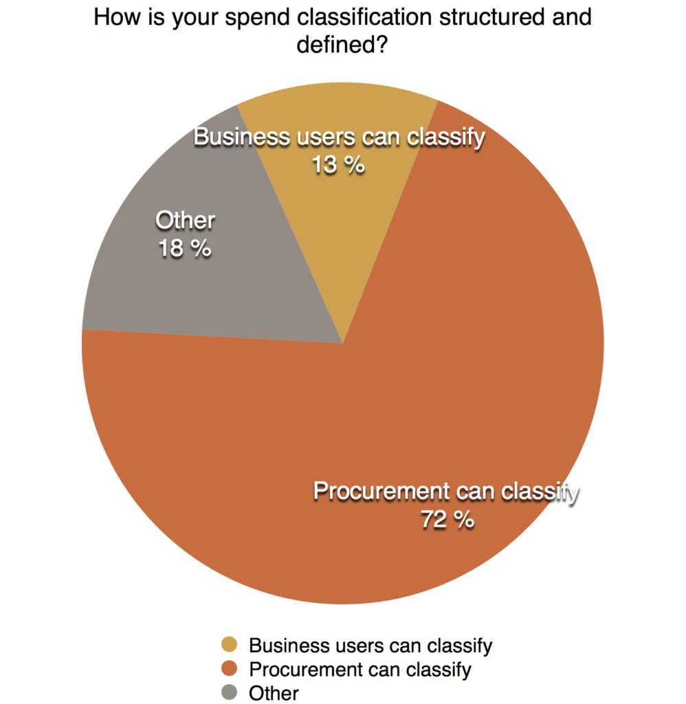 how-is-your-spend-classified