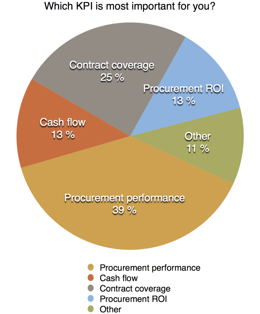 Which KPI is most important