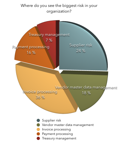 Poll result showing where risks are preceived to be highest in the organization