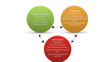 EBG | Workshop: Spend-, behovsvisualisering och kommunikation