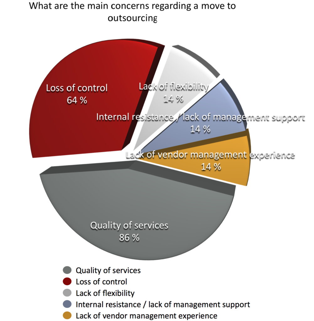 Main concerns moving to outsourcing