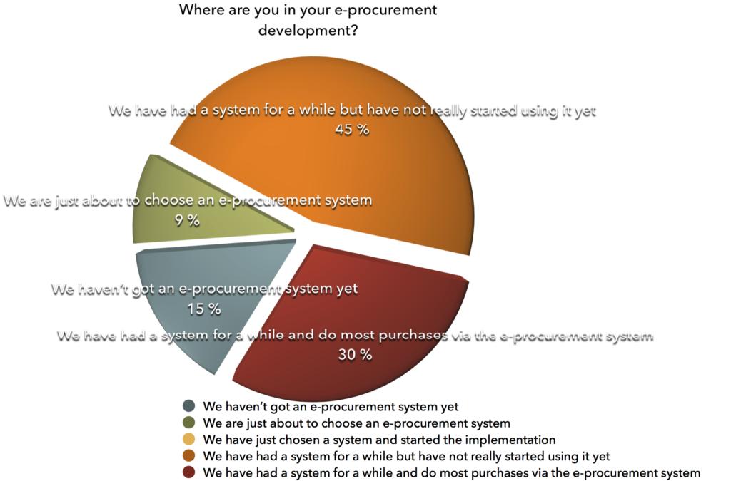 procurement-progress-status