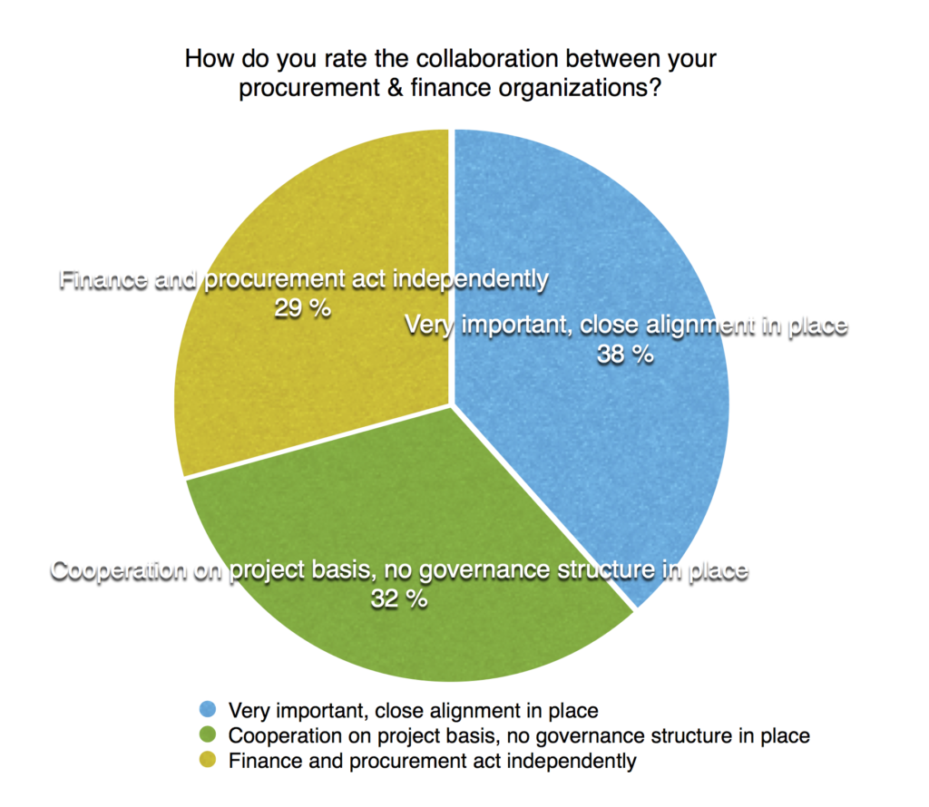 collaboration-between-finance-and-procurement