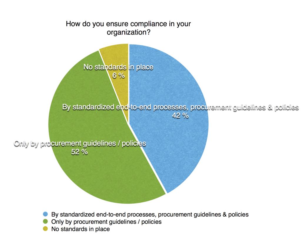 ensuring-compliance