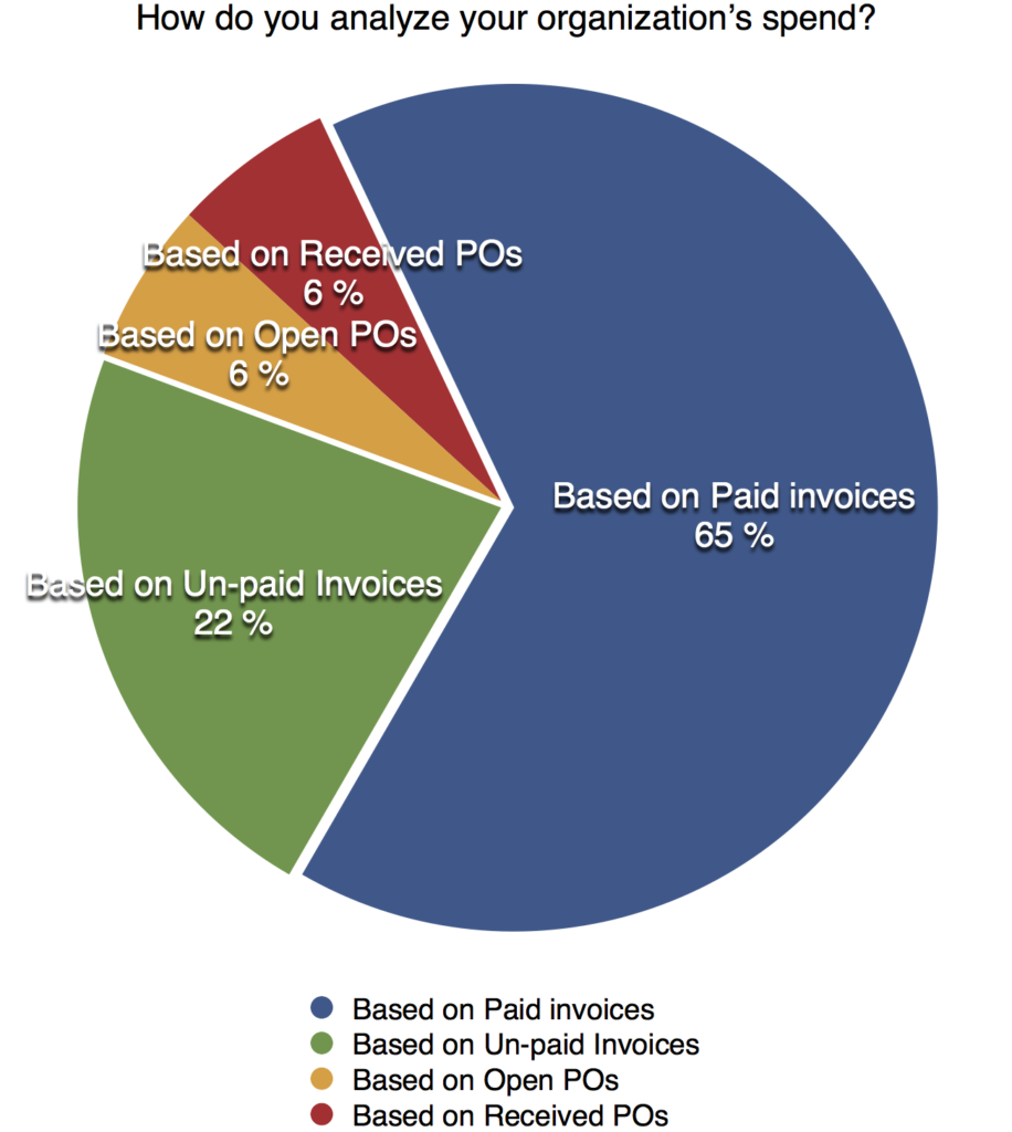 Basware poll how do you analyze spend