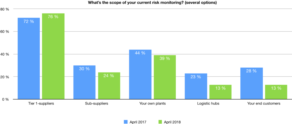 Poll results from April 2017 & 2018 gathered during live webinars enabled by riskmethods