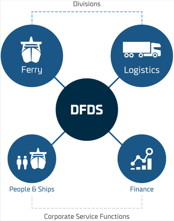 This image has an empty alt attribute; its file name is DFDS-company-structure.png